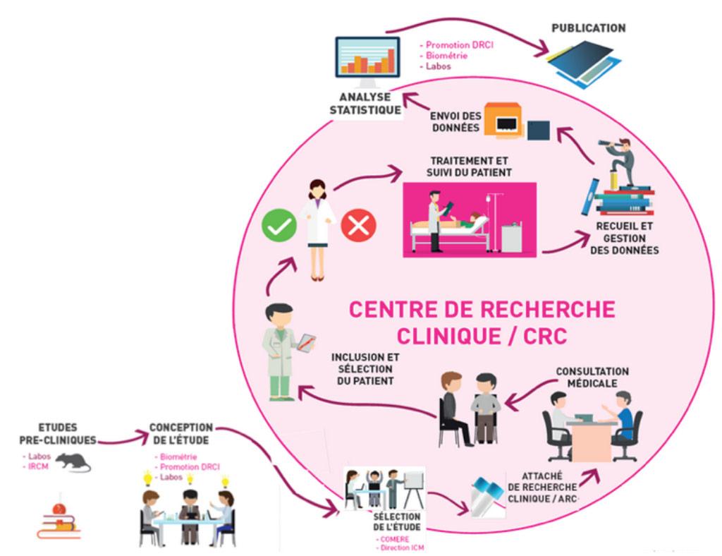 Center De Recherche Clinique