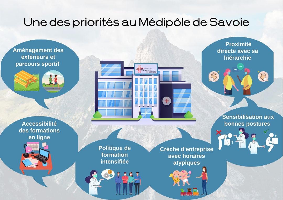 Qualité de vie au travail - Médipôle de Savoie